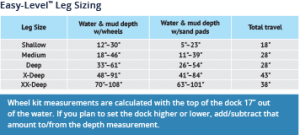 Wheel sizing chart for Roll-In Docks